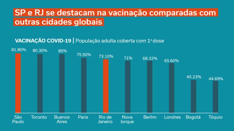 São Paulo e Rio de Janeiro avançam na cobertura de vacinação e ficam à frente de importantes cidades internacionais